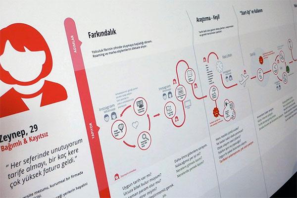 Müşteri Yolculuğu Analizi & Haritaları1 Gün